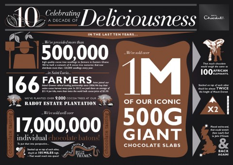 10 Year Celebratory Infographics for Hotel Chocolat