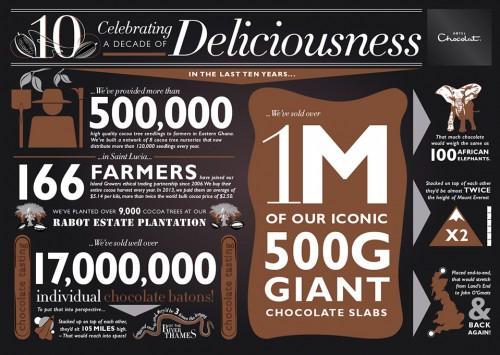 10 Year Celebratory Infographics for Hotel Chocolat